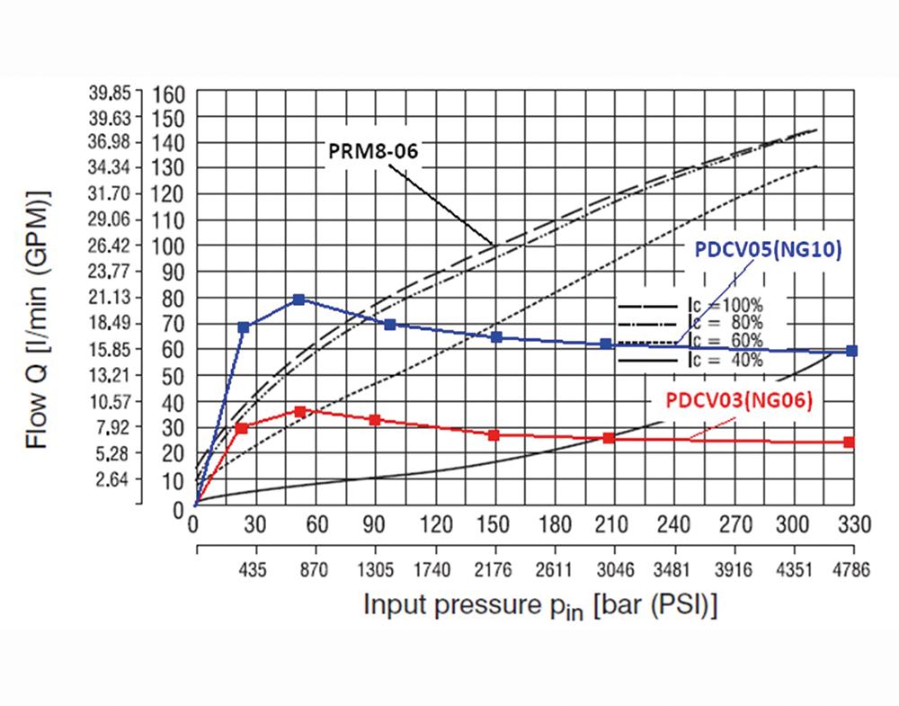 Modular Valves for Industrial Use   ARGO-HYTOS