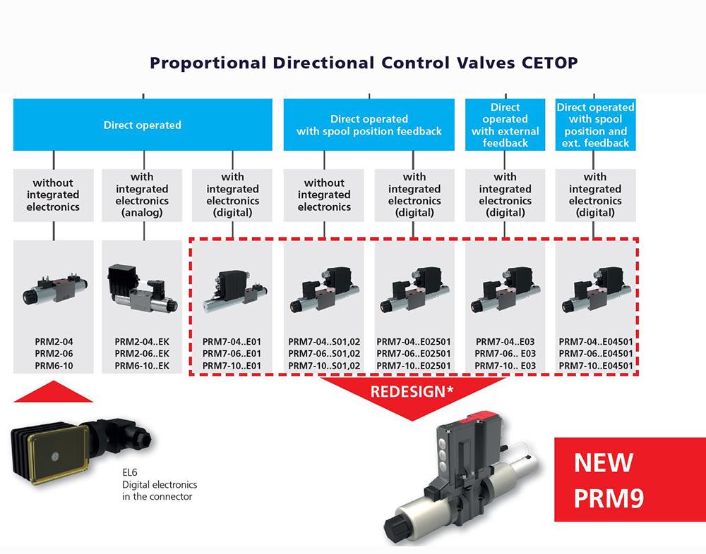 Modular Valves for Industrial Use | ARGO-HYTOS