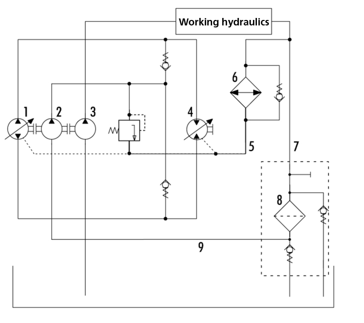 1 variable pump of the closed hydrostatic drive, 2 filling pump of the  closed hydrostatic drive, 3 working pump of the open hydraulic circuit,