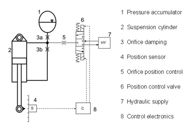 Hydro-pneumatic suspension systems: faster and more cost